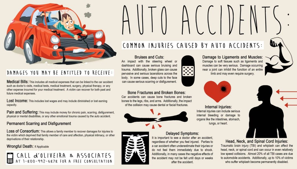 D'Oliveira & Associates Auto Accident injuries and compensation info graphic