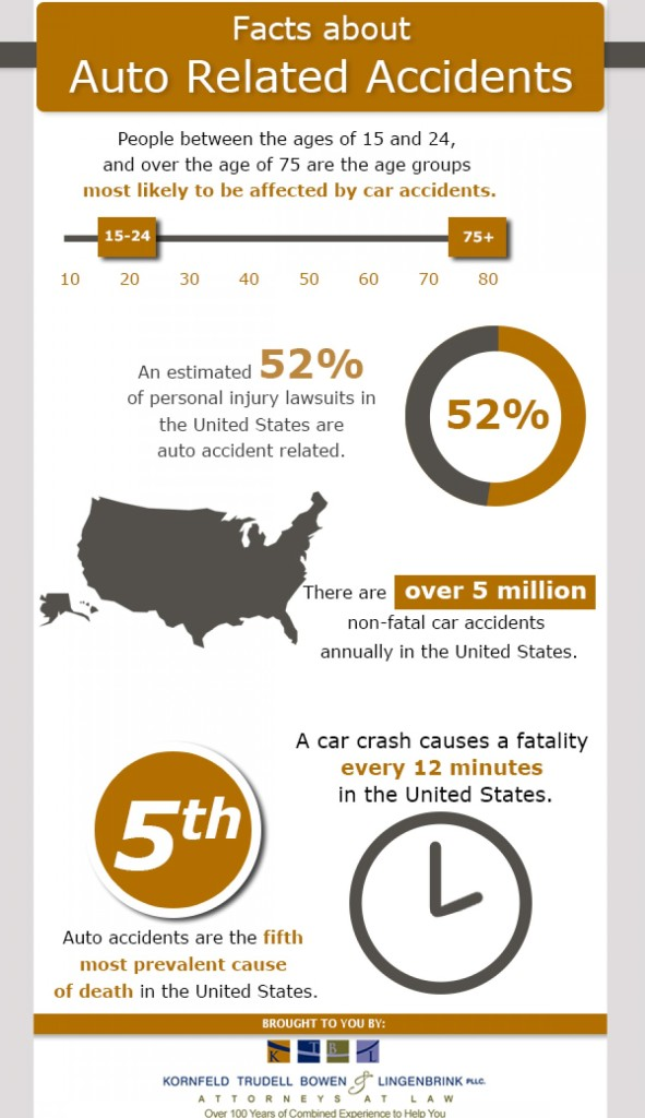 Lingenbrink Law Firm auto accident info graphic