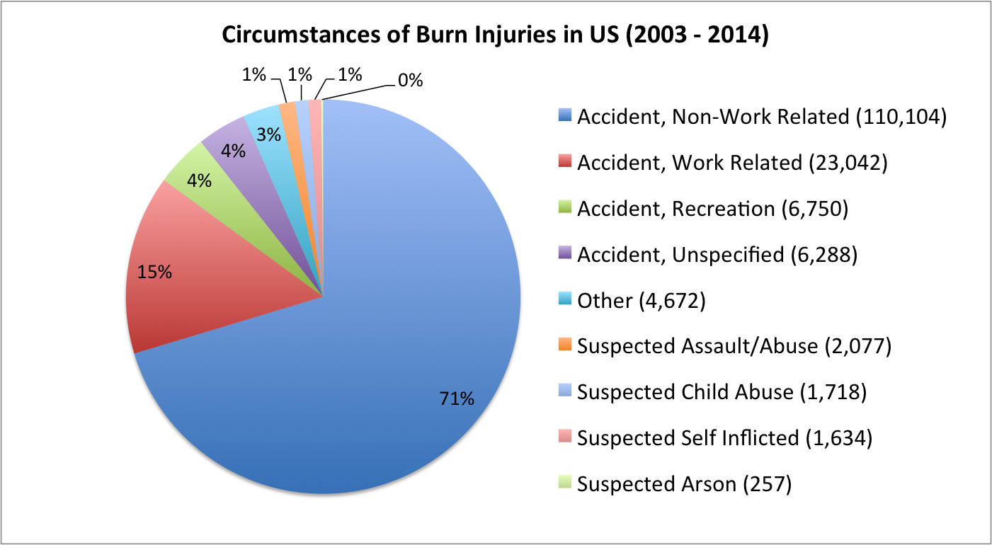 pie chart of circumstances of burn injuries in US