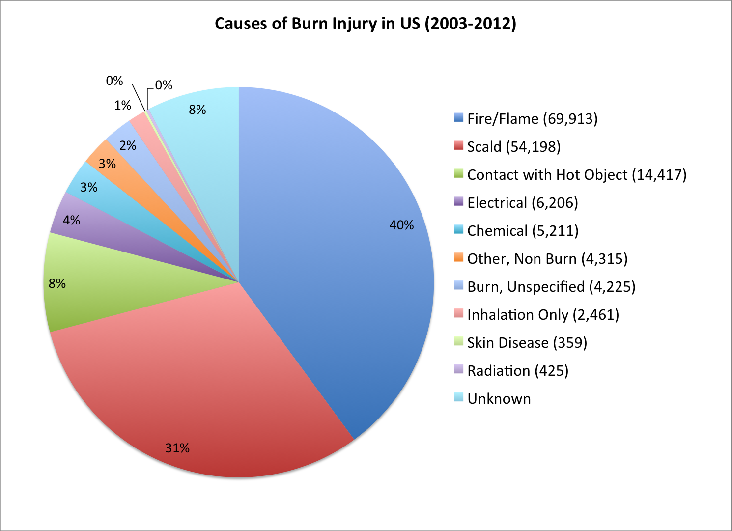 pie chart of burn injury causes in US