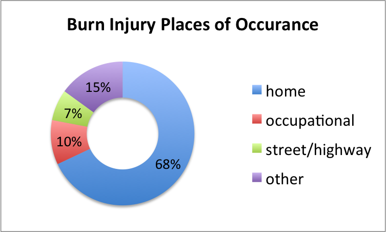Places Burn Injuries Occur