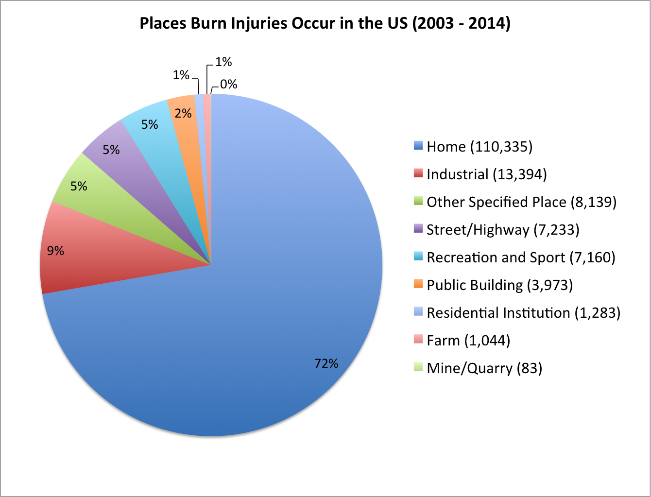 pie chart of burn injury place of occurance
